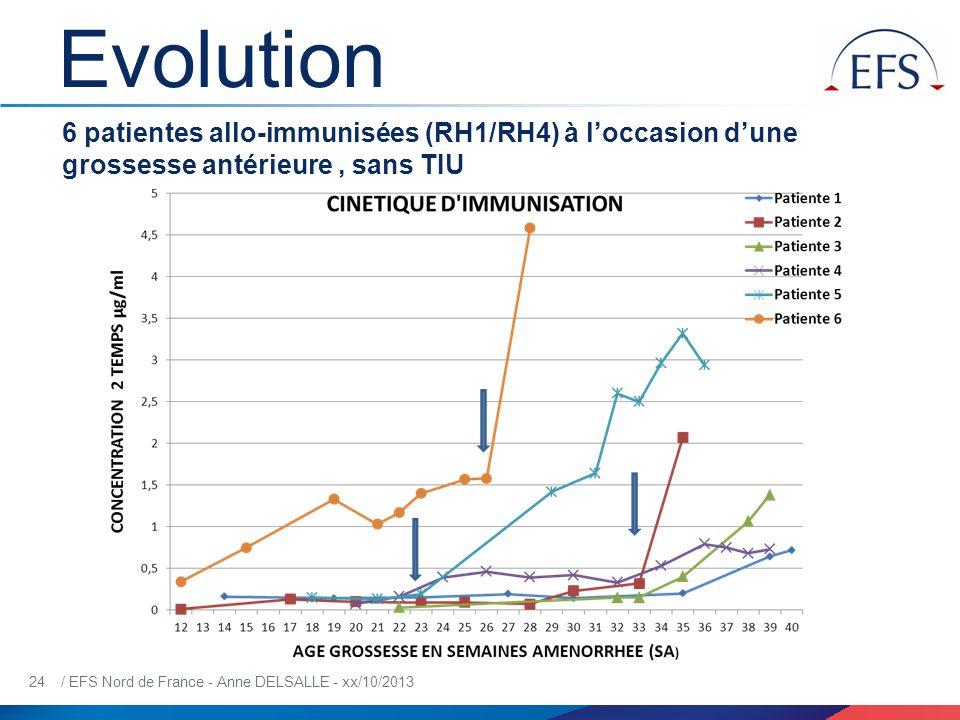 24 / EFS Nord de France - Anne DELSALLE - xx/10/2013 Evolution 6 patientes allo-immunisées (RH1/RH4) à loccasion dune grossesse antérieure, sans TIU