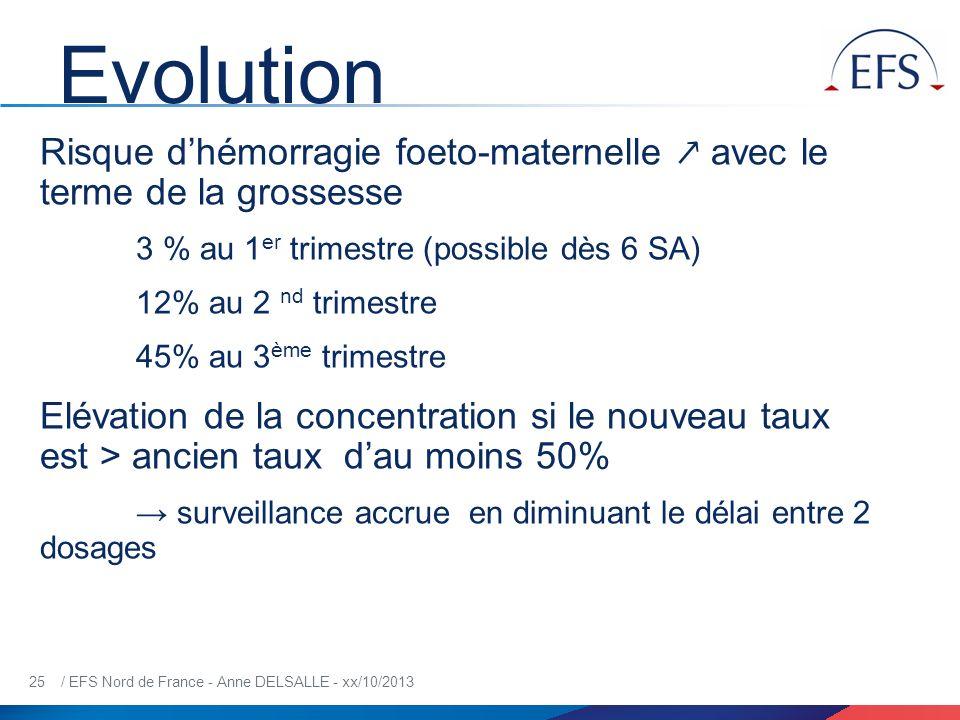 25 / EFS Nord de France - Anne DELSALLE - xx/10/2013 Evolution Risque dhémorragie foeto-maternelle avec le terme de la grossesse 3 % au 1 er trimestre