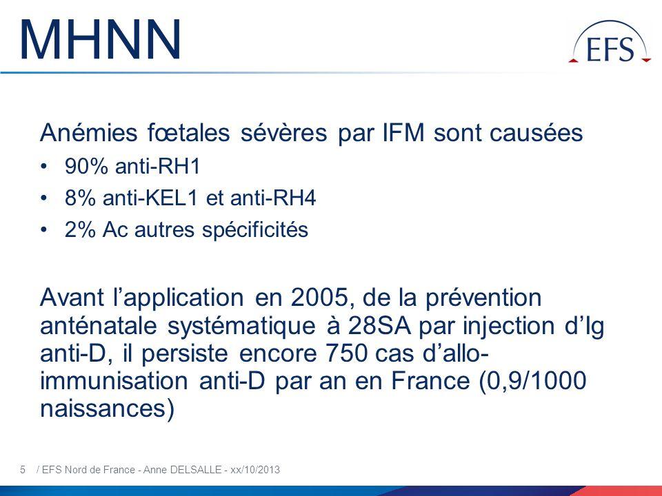 26 / EFS Nord de France - Anne DELSALLE - xx/10/2013 Evolution Anti-RH1(+2/+3) et anti-RH4(+3) <20 SA: en raison du passage limité des Ig, même si la concentration de lAc est élevée une surveillance mensuelle suffit 20 SA: surveillance toutes les 2 semaines, même si taux faible en raison du risque de réactivation de lAc et danémie brutale