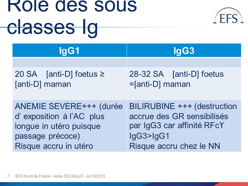 7 / EFS Nord de France - Anne DELSALLE - xx/10/2013 Rôle des sous classes Ig IgG1IgG3 20 SA [anti-D] foetus [anti-D] maman 28-32 SA [anti-D] foetus =[