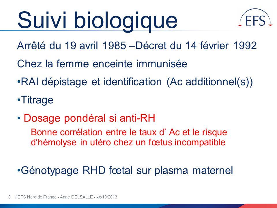 9 / EFS Nord de France - Anne DELSALLE - xx/10/2013 2 méthodes de quantification TITRAGEDOSAGE PONDERAL Test Indirect à l Antiglobuline en milieu salin 0,9% Manuelle tube Agglutination directe en Broméline- Polyvinyl Pyrrolidone (PVP) Auto-analyseur flux continu Dilutions de raison 2 par entrainementDilutions intermédiaires 2 séries de dilutions indépendantes Lecture macroscopiqueLecture D.O Titre= dernière dilution où lagglutination est encore visible 1 titre décart = variation de la Q dAC du simple au double Titrage en ǁ avec prélèvement précédent Concentration: moyenne calculée à partir de X dosages /à une gamme étalon Meilleure reproductibilité CV 5 à max 20 % Q dAC fixée dépend de son affinité pour la cible Toutes spécificités Q dAc dosée= Q totale dAc Anti-RH