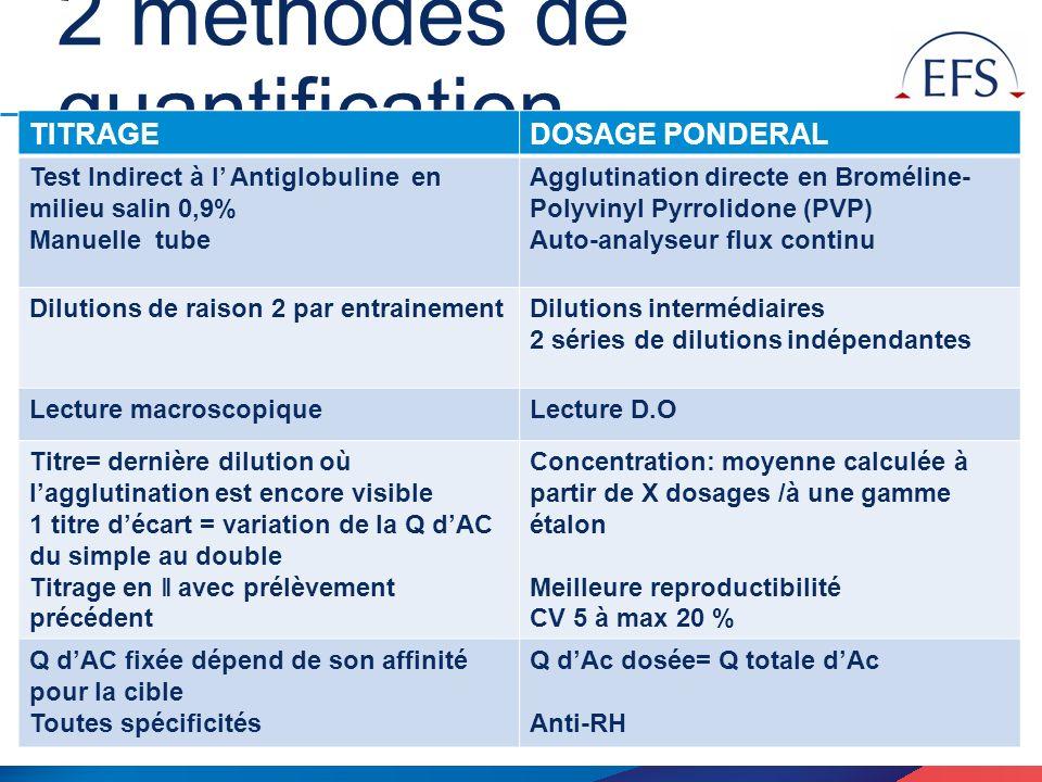 9 / EFS Nord de France - Anne DELSALLE - xx/10/2013 2 méthodes de quantification TITRAGEDOSAGE PONDERAL Test Indirect à l Antiglobuline en milieu sali