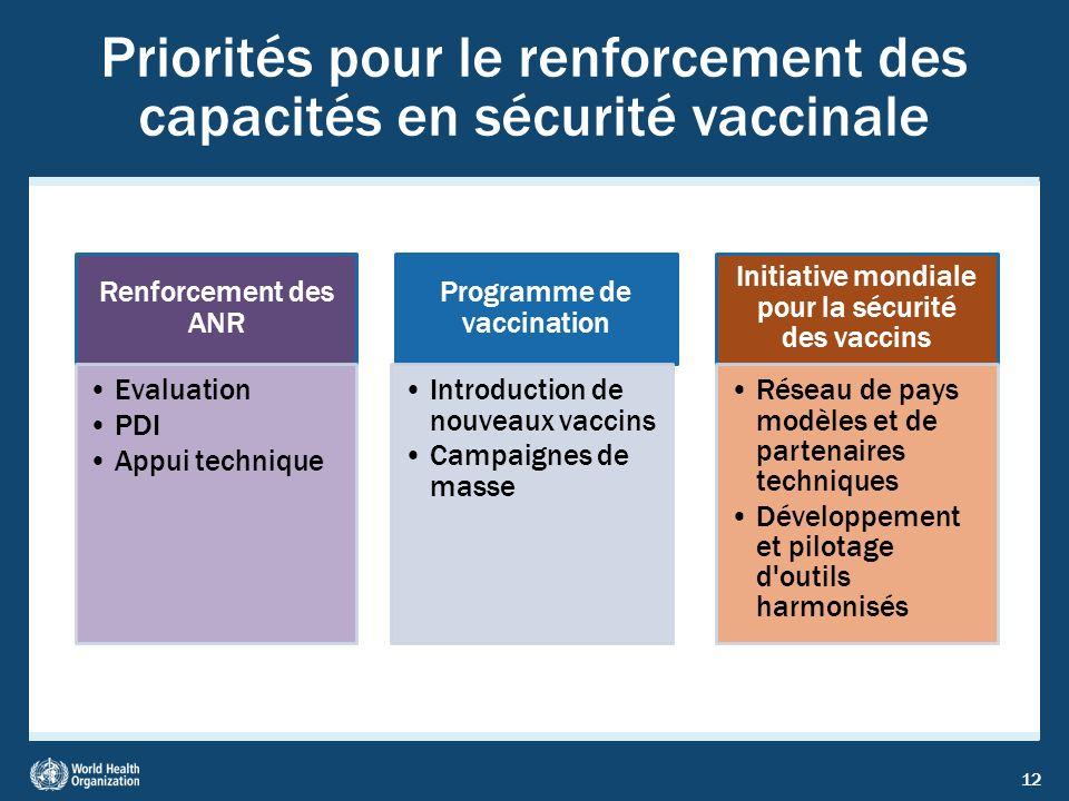 12 Priorités pour le renforcement des capacités en sécurité vaccinale Renforcement des ANR Evaluation PDI Appui technique Programme de vaccination Int