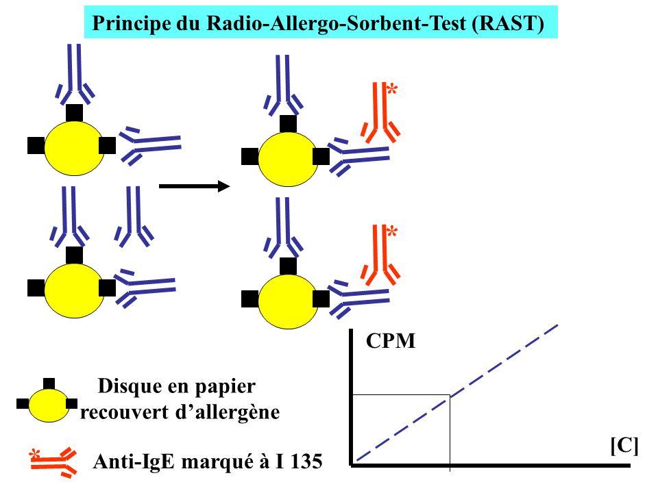 ** [C] CPM * Principe du Radio-Allergo-Sorbent-Test (RAST) Disque en papier recouvert dallergène Anti-IgE marqué à I 135