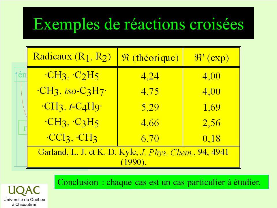 réactifs produits énergie temps Exemples de réactions croisées Conclusion : chaque cas est un cas particulier à étudier.