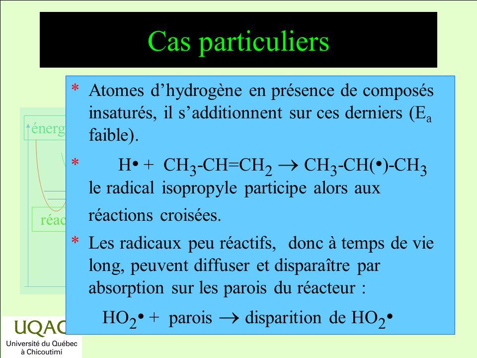réactifs produits énergie temps Cas particuliers *Atomes dhydrogène en présence de composés insaturés, il sadditionnent sur ces derniers (E a faible).
