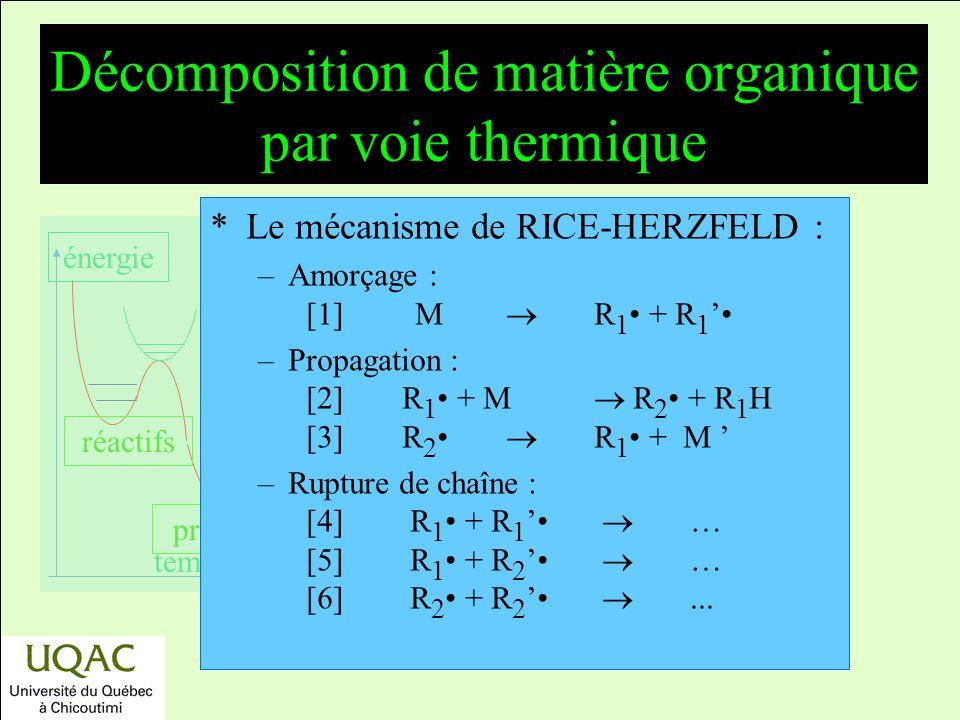 réactifs produits énergie temps Décomposition de matière organique par voie thermique *Le mécanisme de RICE-HERZFELD : –Amorçage : [1] M R 1 + R 1 –Propagation : [2]R 1 + M R 2 + R 1 H [3]R 2 R 1 + M –Rupture de chaîne : [4] R 1 + R 1 … [5] R 1 + R 2 … [6] R 2 + R 2...