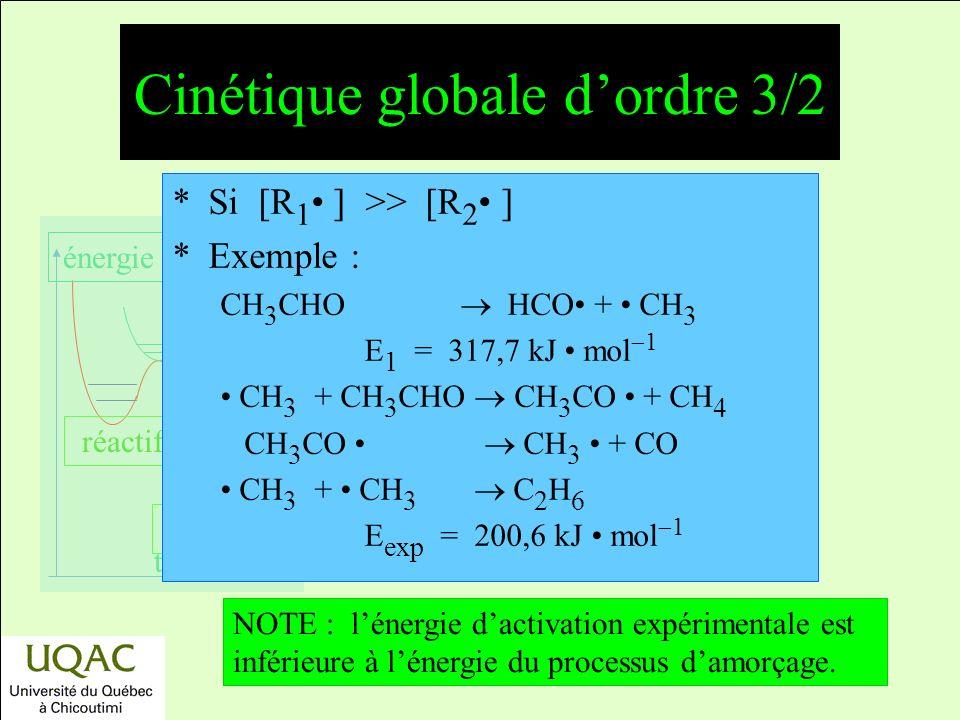 réactifs produits énergie temps *Si [R 1 ] >> [R 2 ] *Exemple : CH 3 CHO HCO + CH 3 E 1 = 317,7 kJ mol 1 CH 3 + CH 3 CHO CH 3 CO + CH 4 CH 3 CO CH 3 + CO CH 3 + CH 3 C 2 H 6 E exp = 200,6 kJ mol 1 NOTE : lénergie dactivation expérimentale est inférieure à lénergie du processus damorçage.