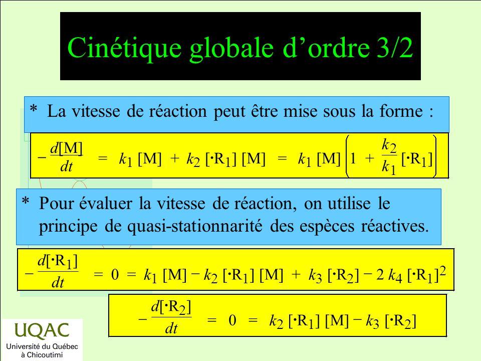 réactifs produits énergie temps *La vitesse de réaction peut être mise sous la forme : *Pour évaluer la vitesse de réaction, on utilise le principe de quasi-stationnarité des espèces réactives.