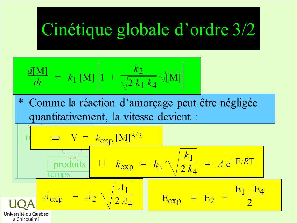 réactifs produits énergie temps *Comme la réaction damorçage peut être négligée quantitativement, la vitesse devient : d[M] d t = k 1 [M] 1 + k 2 2 k 1 k 4 [M] k exp = k 2 k 1 2 k 4 = A e E/ R T E exp =E 2 + E 1 E 4 2 Cinétique globale dordre 3/2