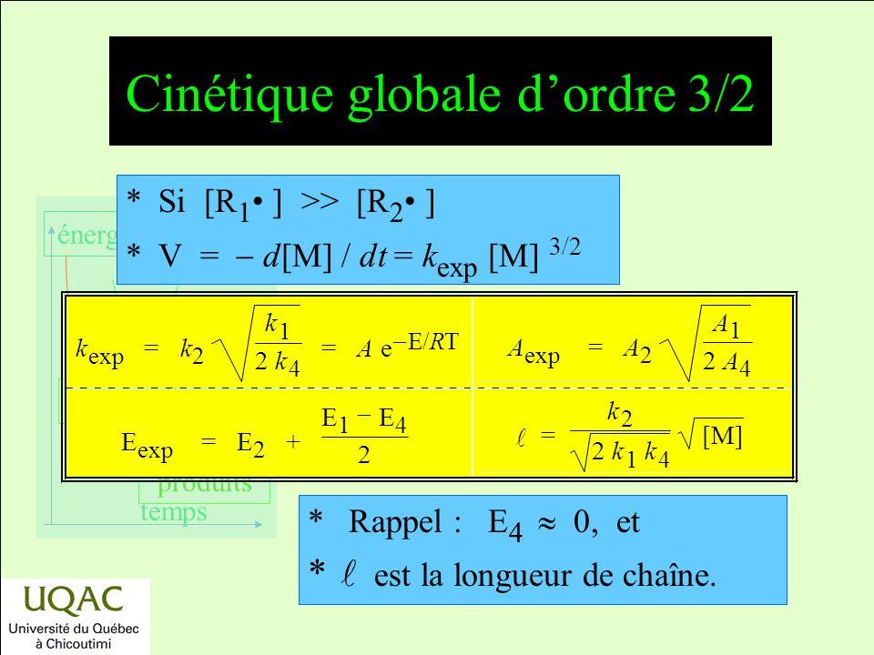 réactifs produits énergie temps *Si [R 1 ] >> [R 2 ] *V = d[M] / dt = k exp [M] 3/2 * Rappel : E 4 0, et * est la longueur de chaîne.