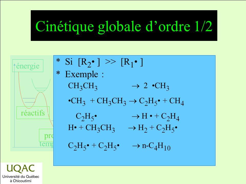 réactifs produits énergie temps *Si [R 2 ] >> [R 1 ] *Exemple : CH 3 CH 3 2 CH 3 CH 3 + CH 3 CH 3 C 2 H 5 + CH 4 C 2 H 5 H + C 2 H 4 H + CH 3 CH 3 H 2 + C 2 H 5 C 2 H 5 + C 2 H 5 n-C 4 H 10 Cinétique globale dordre 1/2