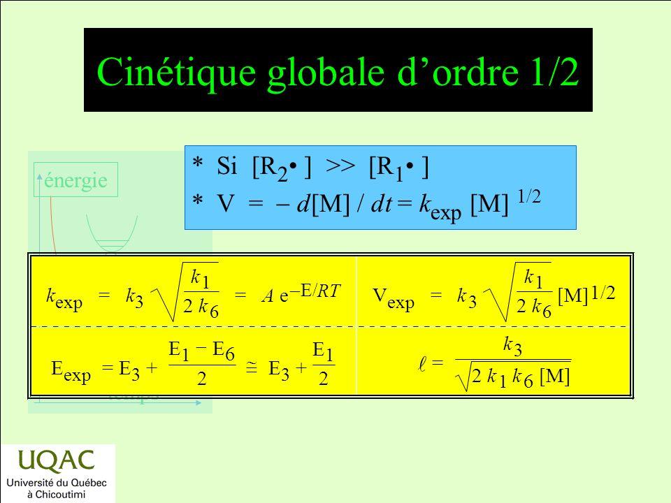 réactifs produits énergie temps Cinétique globale dordre 1/2 *Si [R 2 ] >> [R 1 ] *V = d[M] / dt = k exp [M] 1/2 k exp = k 3 k 1 2 k 6 = A e E/ RT V exp = k 3 k 1 2 k 6 [M] 1/2 E exp =E 3 + E 1 E 6 2 E 3 + E 1 2 = k 3 2 k 1 k 6 [M]