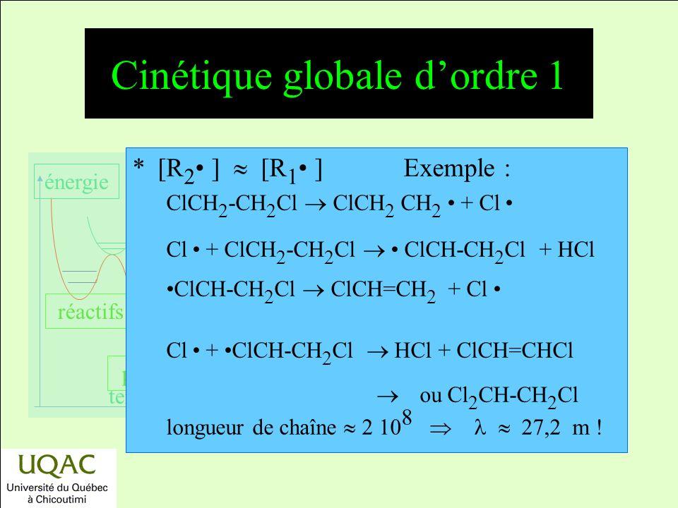 réactifs produits énergie temps Cinétique globale dordre 1 *[R 2 ] [R 1 ]Exemple : ClCH 2 -CH 2 Cl ClCH 2 CH 2 + Cl Cl + ClCH 2 -CH 2 Cl ClCH-CH 2 Cl + HCl ClCH-CH 2 Cl ClCH=CH 2 + Cl Cl + ClCH-CH 2 Cl HCl + ClCH=CHCl ou Cl 2 CH-CH 2 Cl longueur de chaîne 2 10 8 27,2 m !