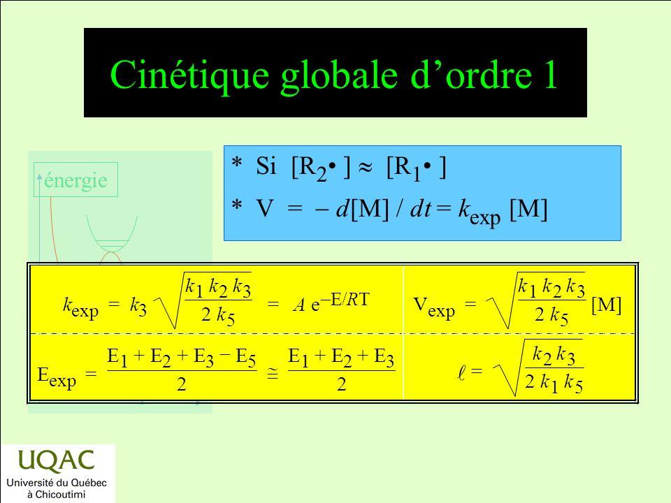 réactifs produits énergie temps *Si [R 2 ] [R 1 ] *V = d[M] / dt = k exp [M] k exp = k 3 k 1 k 2 k 3 2 k 5 = A e E/ R T V exp = k 1 k 2 k 3 2 k 5 [M] E exp = E 1 + E 2 3 E 5 2 E 1 + E 2 3 2 = k 2 k 3 2 k 1 k 5 Cinétique globale dordre 1