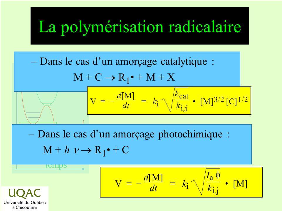 réactifs produits énergie temps –Dans le cas dun amorçage catalytique : M + C R 1 + M + X –Dans le cas dun amorçage photochimique : M + h R 1 + C V = d[M] d t = k i k cat k i,j [M] 3/2 [C] 1/2 V = d[M] d t = k i I a k i,j [M] La polymérisation radicalaire