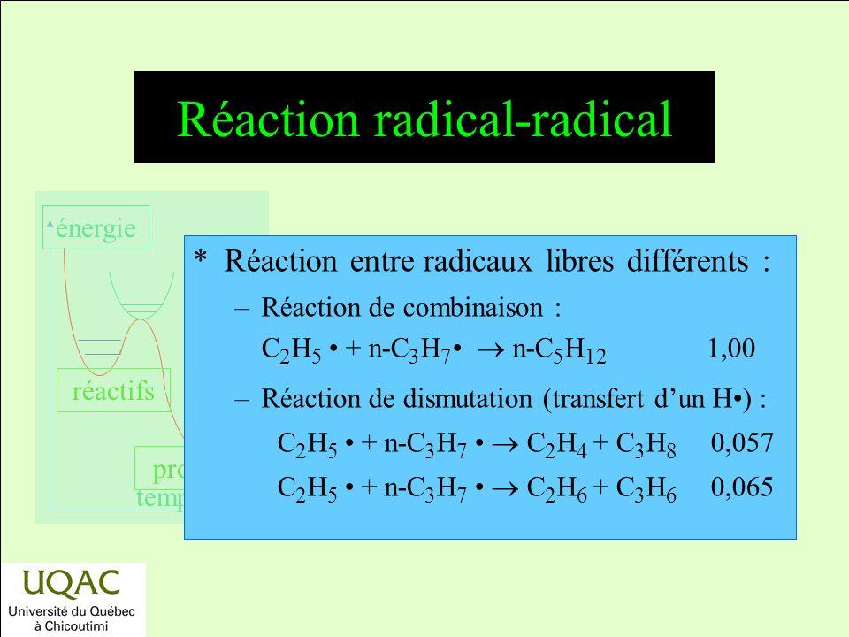 réactifs produits énergie temps *Réaction entre radicaux libres différents : –Réaction de combinaison : C 2 H 5 + n-C 3 H 7 n-C 5 H 12 1,00 –Réaction de dismutation (transfert dun H) : C 2 H 5 + n-C 3 H 7 C 2 H 4 + C 3 H 8 0,057 C 2 H 5 + n-C 3 H 7 C 2 H 6 + C 3 H 6 0,065 Réaction radical-radical