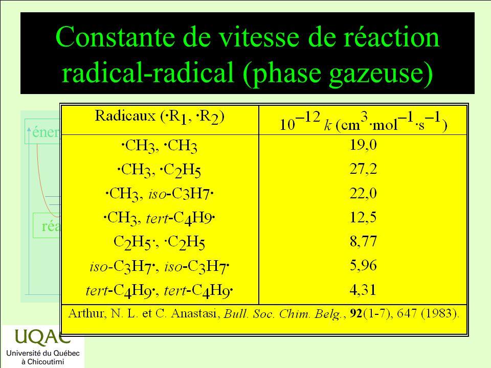 réactifs produits énergie temps Constante de vitesse de réaction radical-radical (phase gazeuse)