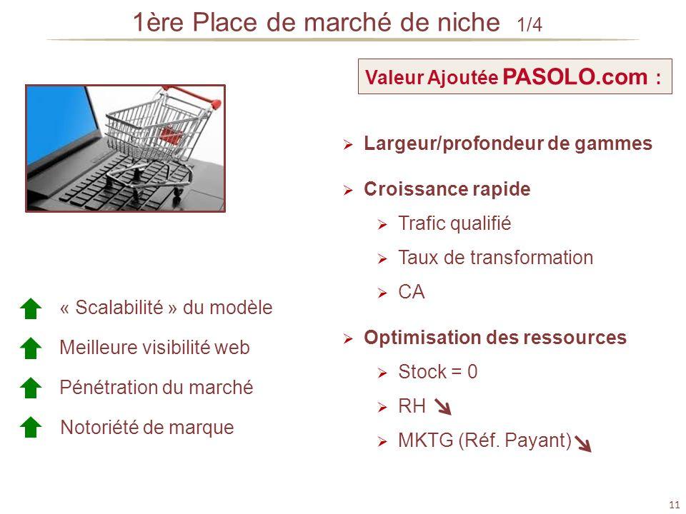 11 « Scalabilité » du modèle Meilleure visibilité web Pénétration du marché Notoriété de marque Valeur Ajoutée PASOLO.com : Largeur/profondeur de gamm