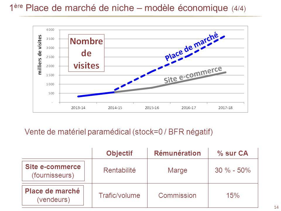 14 1 ère Place de marché de niche – modèle économique (4/4) Vente de matériel paramédical (stock=0 / BFR négatif) Site e-commerce (fournisseurs) Place