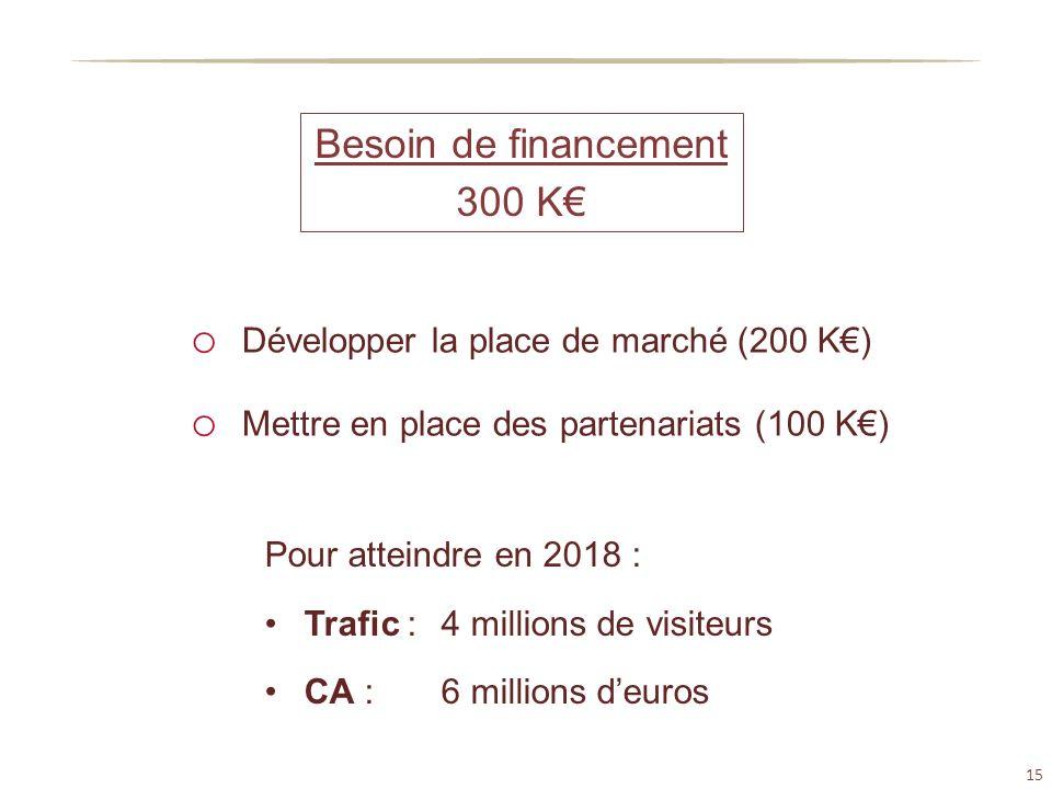 15 Besoin de financement 300 K o Développer la place de marché (200 K) o Mettre en place des partenariats (100 K) Pour atteindre en 2018 : Trafic :4 m