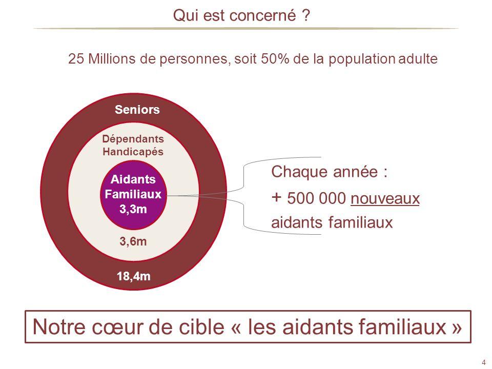4 18,4m Seniors Notre cœur de cible « les aidants familiaux » 25 Millions de personnes, soit 50% de la population adulte Qui est concerné ? 3,6m Dépen
