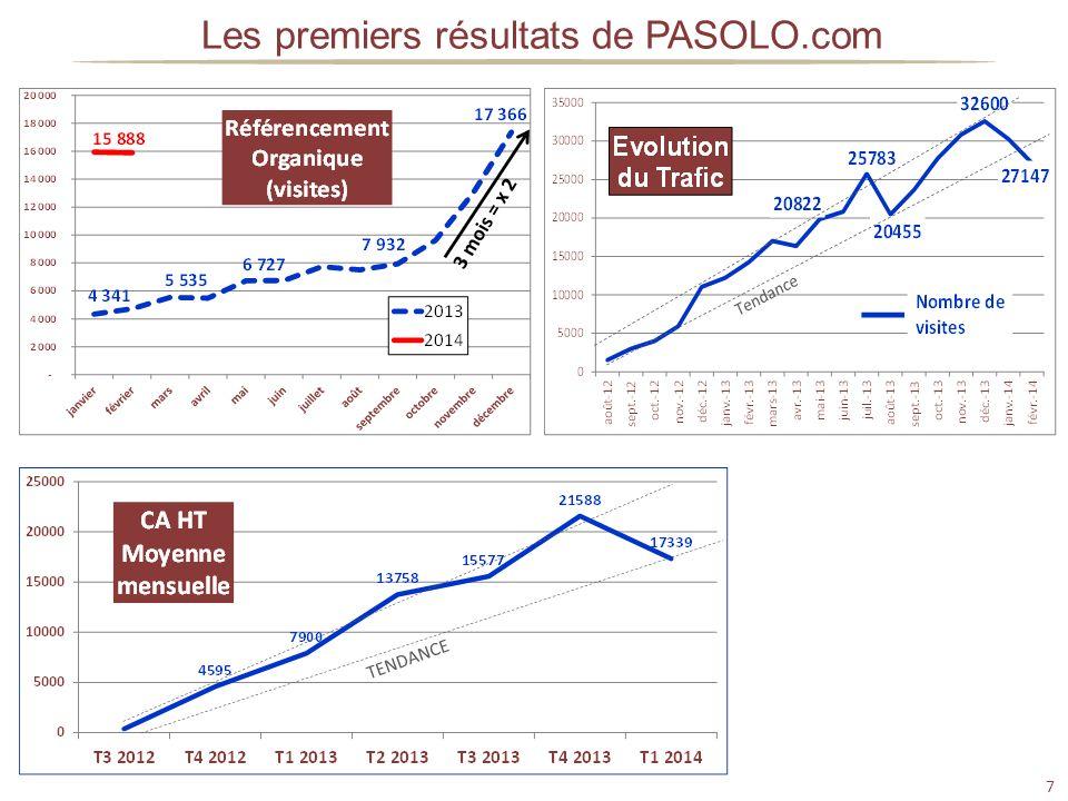 7 Les premiers résultats de PASOLO.com