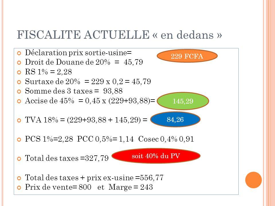 FISCALITE ACTUELLE « en dedans » Déclaration prix sortie-usine= Droit de Douane de 20% = 45,79 RS 1% = 2,28 Surtaxe de 20% = 229 x 0,2 = 45,79 Somme des 3 taxes = 93,88 Accise de 45% = 0,45 x (229+93,88)= TVA 18% = (229+93,88 + 145,29) = PCS 1%=2,28 PCC 0,5%= 1,14 Cosec 0,4% 0,91 Total des taxes =327,79 Total des taxes + prix ex-usine =556,77 Prix de vente= 800 et Marge = 243 229 FCFA 145,29 84,26 soit 40% du PV