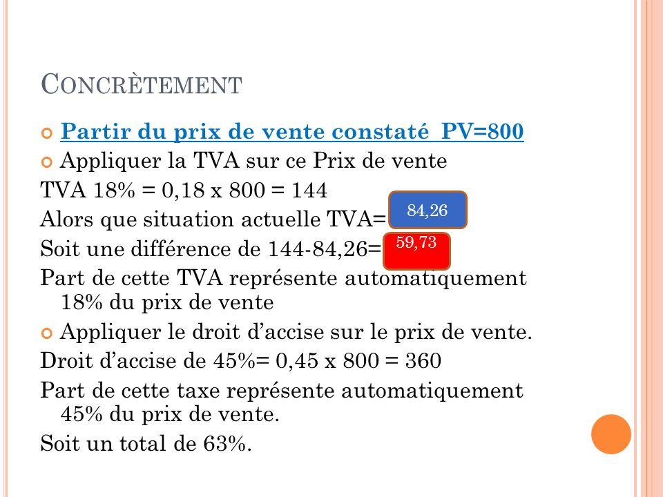 C ONCRÈTEMENT Partir du prix de vente constaté PV=800 Appliquer la TVA sur ce Prix de vente TVA 18% = 0,18 x 800 = 144 Alors que situation actuelle TVA= Soit une différence de 144-84,26= Part de cette TVA représente automatiquement 18% du prix de vente Appliquer le droit daccise sur le prix de vente.