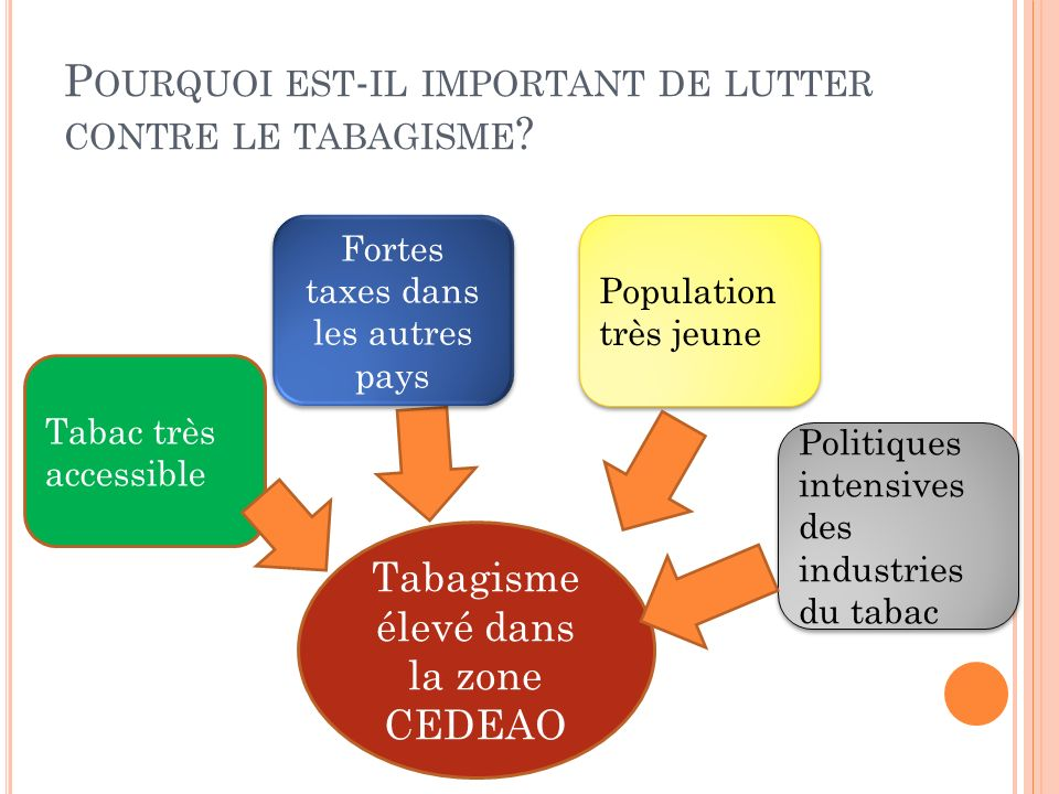 P OURQUOI EST - IL IMPORTANT DE LUTTER CONTRE LE TABAGISME ? Tabagisme élevé dans la zone CEDEAO Tabac très accessible Fortes taxes dans les autres pa