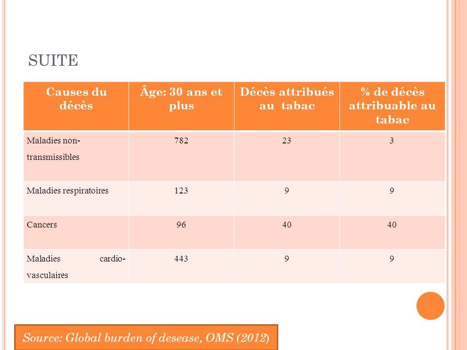 SUITE Causes du décès Âge: 30 ans et plus Décès attribués au tabac % de décès attribuable au tabac Maladies non- transmissibles 782233 Maladies respiratoires12399 Cancers9640 Maladies cardio- vasculaires 44399 Source: Global burden of desease, OMS (2012 )