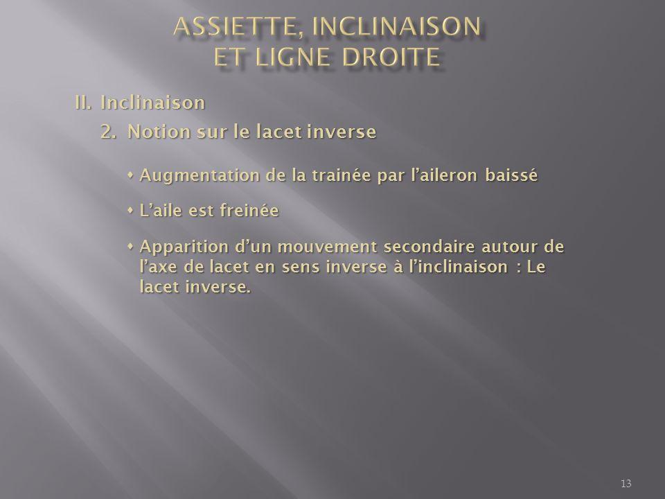 II.Inclinaison 2.