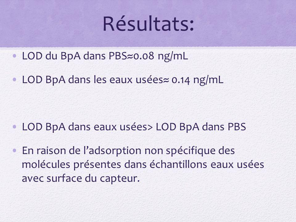 Résultats: LOD du BpA dans PBS0.08 ng/mL LOD BpA dans les eaux usées 0.14 ng/mL LOD BpA dans eaux usées> LOD BpA dans PBS En raison de ladsorption non spécifique des molécules présentes dans échantillons eaux usées avec surface du capteur.
