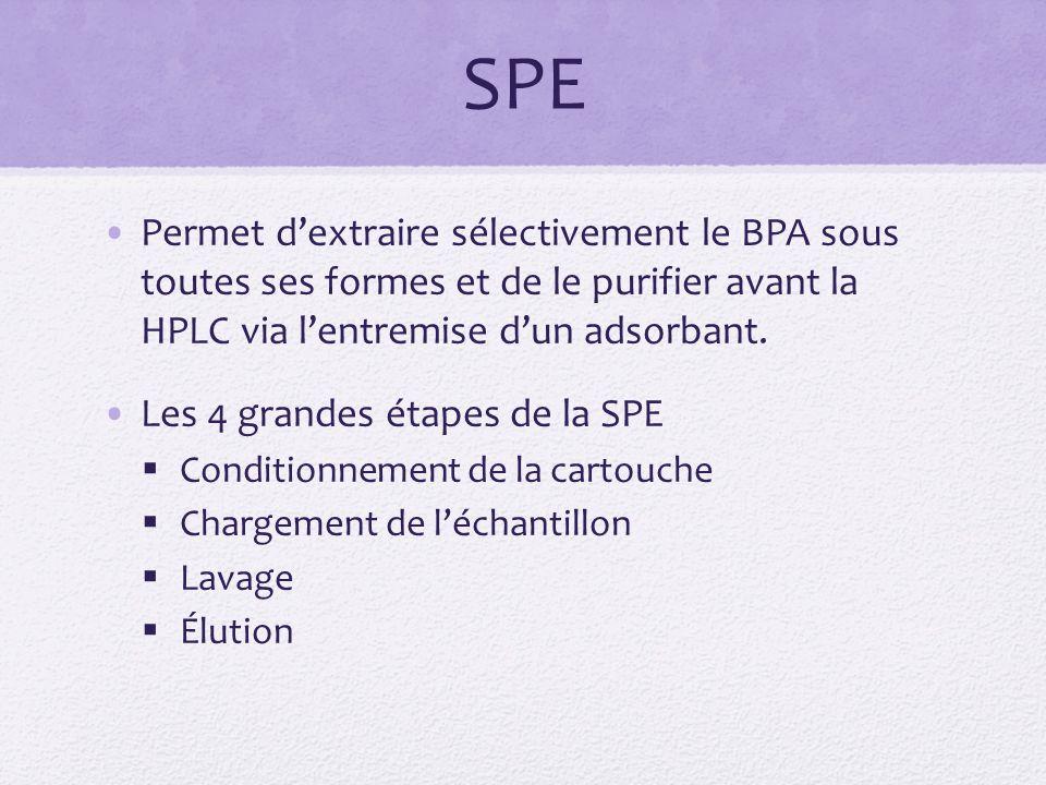 SPE Permet dextraire sélectivement le BPA sous toutes ses formes et de le purifier avant la HPLC via lentremise dun adsorbant.