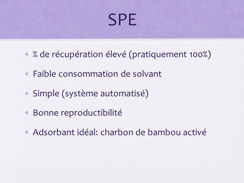 SPE % de récupération élevé (pratiquement 100%) Faible consommation de solvant Simple (système automatisé) Bonne reproductibilité Adsorbant idéal: charbon de bambou activé