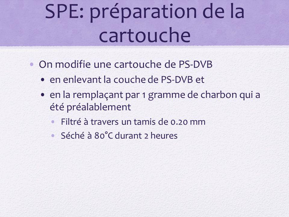SPE: préparation de la cartouche On modifie une cartouche de PS-DVB en enlevant la couche de PS-DVB et en la remplaçant par 1 gramme de charbon qui a été préalablement Filtré à travers un tamis de 0.20 mm Séché à 80°C durant 2 heures
