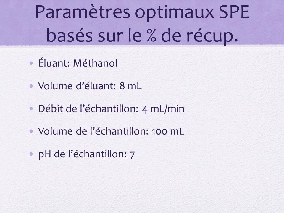 Paramètres optimaux SPE basés sur le % de récup.