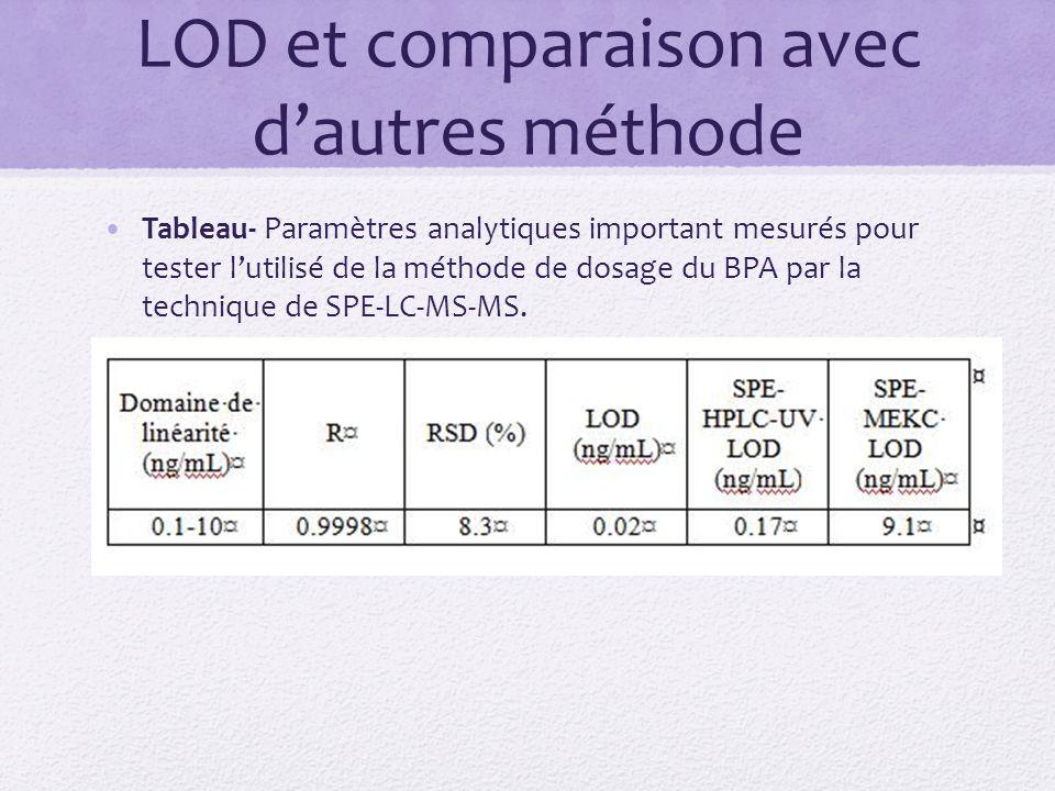 LOD et comparaison avec dautres méthode Tableau- Paramètres analytiques important mesurés pour tester lutilisé de la méthode de dosage du BPA par la technique de SPE-LC-MS-MS.