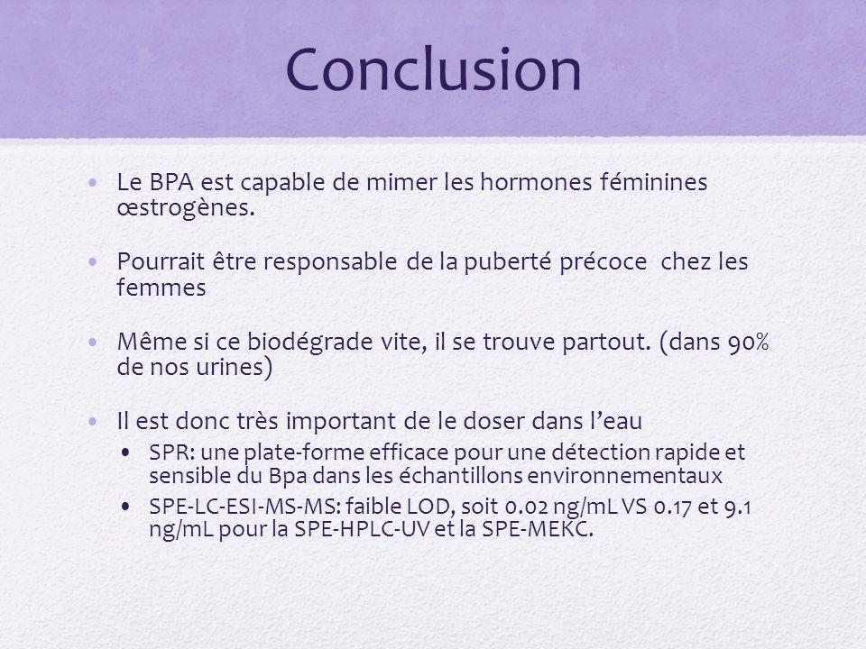 Conclusion Le BPA est capable de mimer les hormones féminines œstrogènes.