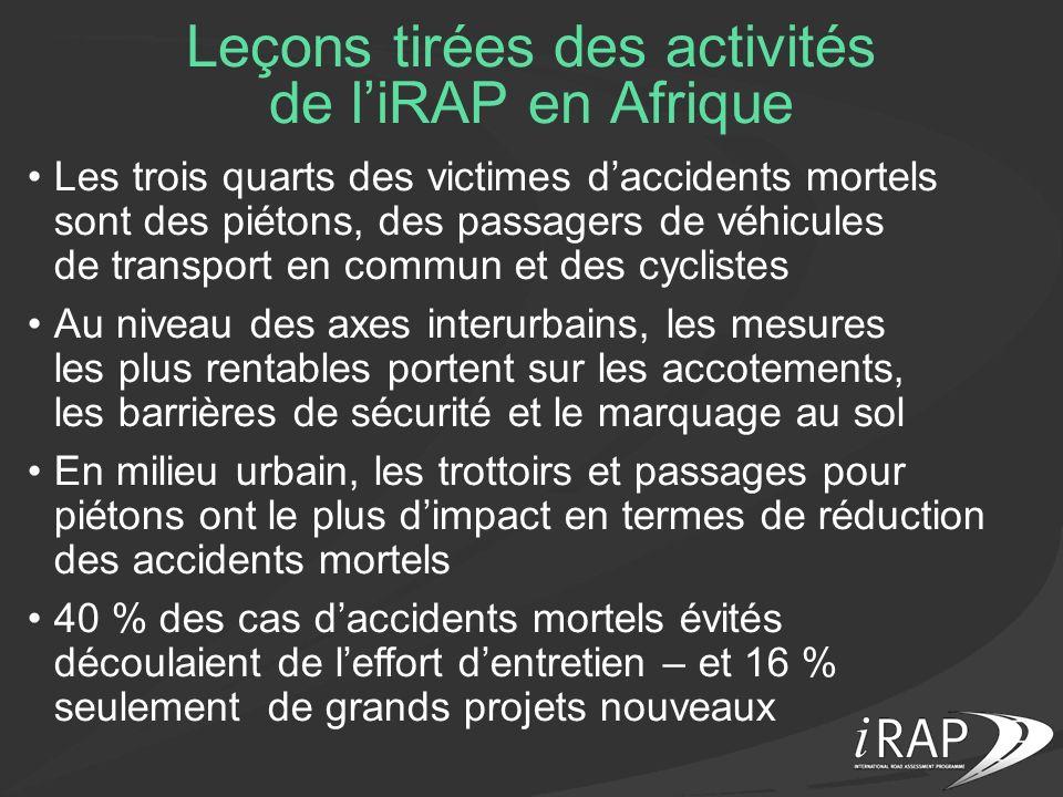 Leçons tirées des activités de liRAP en Afrique Les trois quarts des victimes daccidents mortels sont des piétons, des passagers de véhicules de trans