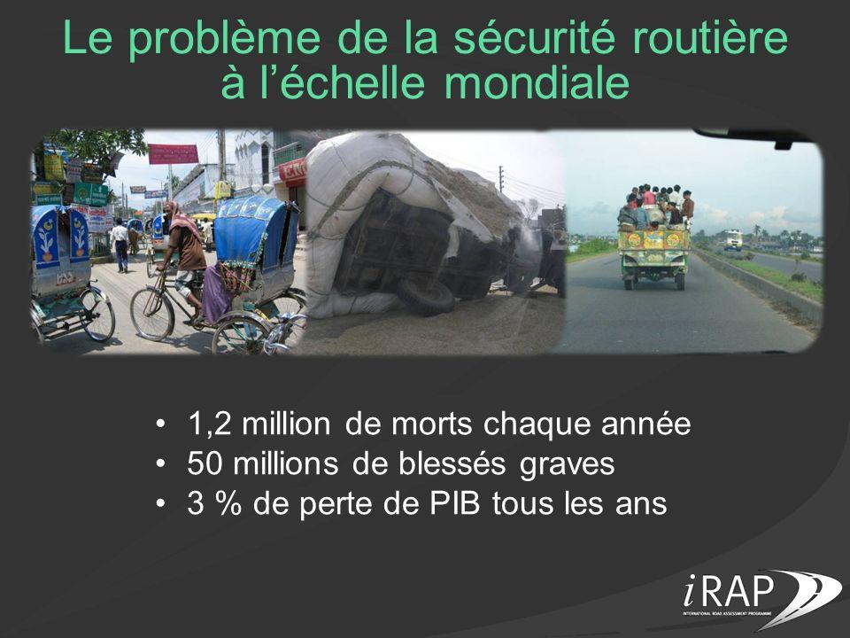 Le problème de la sécurité routière à léchelle mondiale 1,2 million de morts chaque année 50 millions de blessés graves 3 % de perte de PIB tous les a