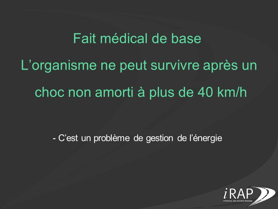Fait médical de base Lorganisme ne peut survivre après un choc non amorti à plus de 40 km/h - Cest un problème de gestion de lénergie