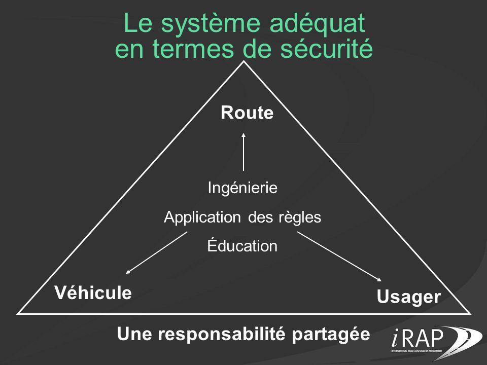 Le système adéquat en termes de sécurité Route Usager Véhicule Une responsabilité partagée Ingénierie Application des règles Éducation