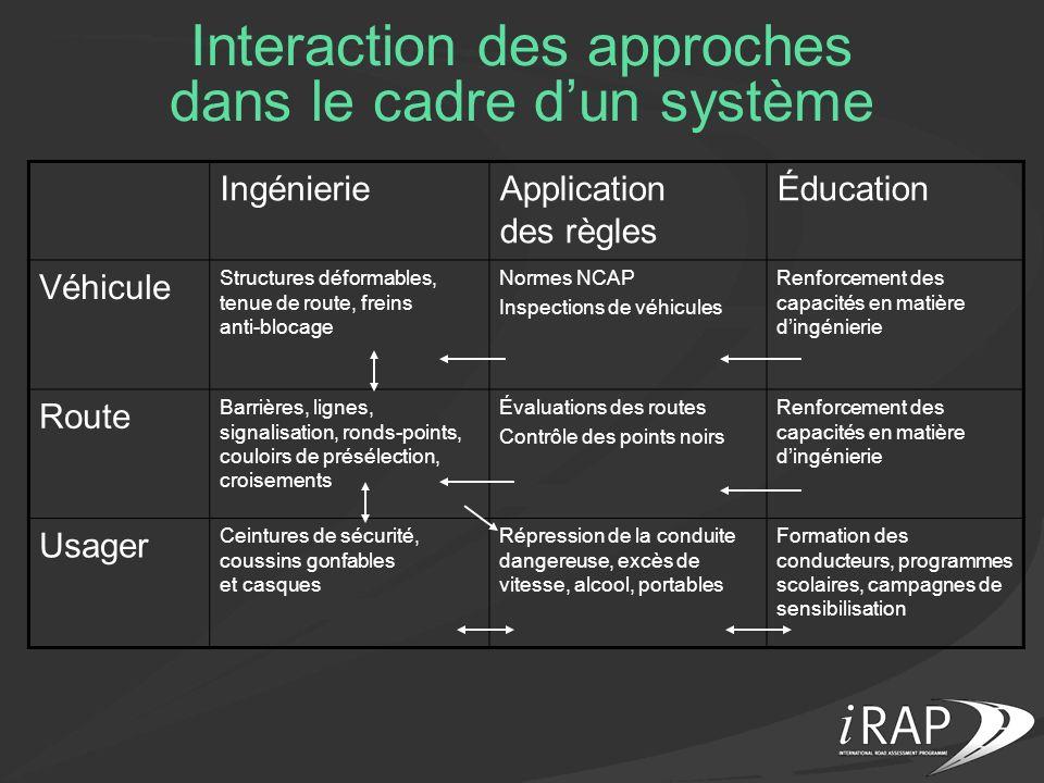 Interaction des approches dans le cadre dun système IngénierieApplication des règles Éducation Véhicule Structures déformables, tenue de route, freins
