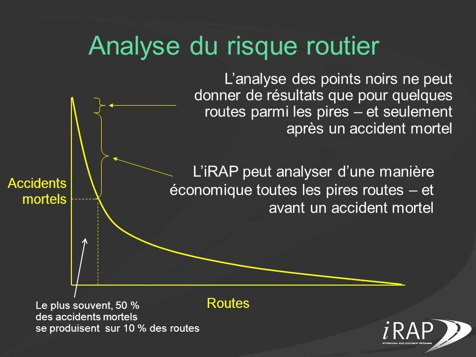 Analyse du risque routier Accidents mortels Routes Lanalyse des points noirs ne peut donner de résultats que pour quelques routes parmi les pires – et