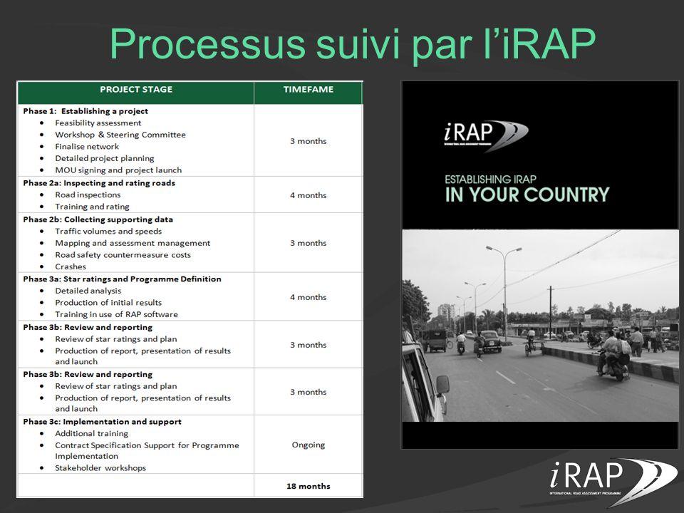 Processus suivi par liRAP