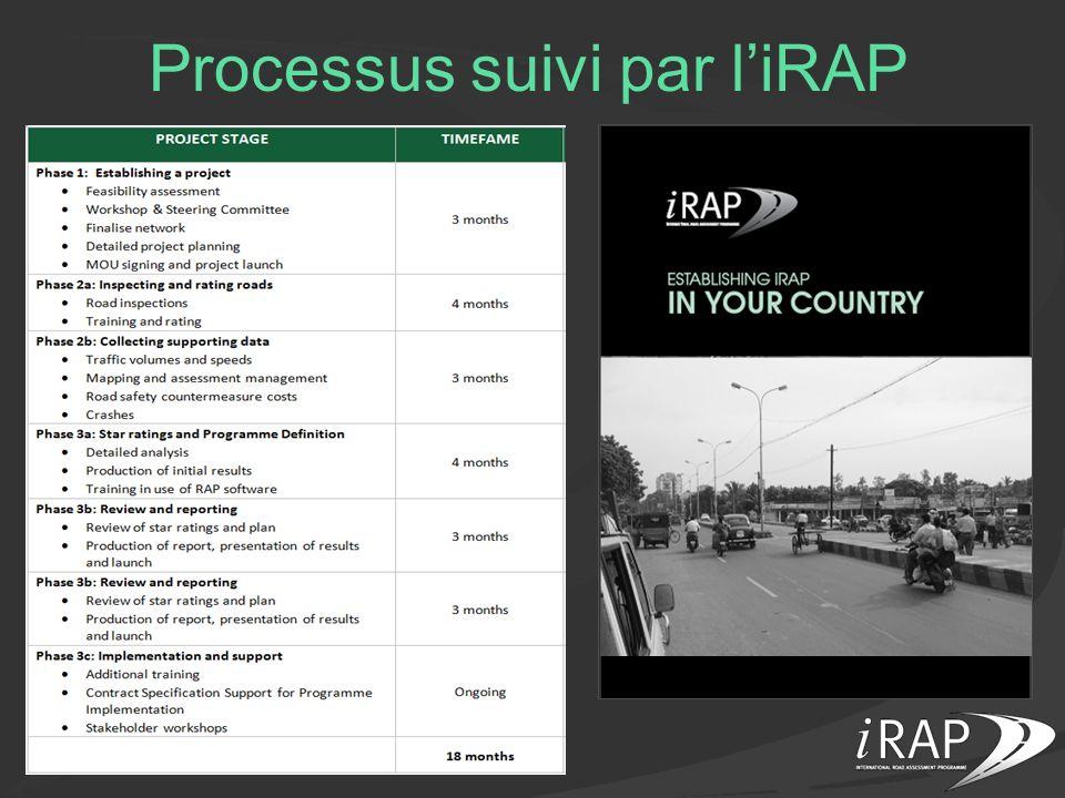 Inspection des routes Plus de 30 caractéristiques tous les 100 mètres sont importantes pour la sécurité Les données daccidents nentrent pas en ligne de compte