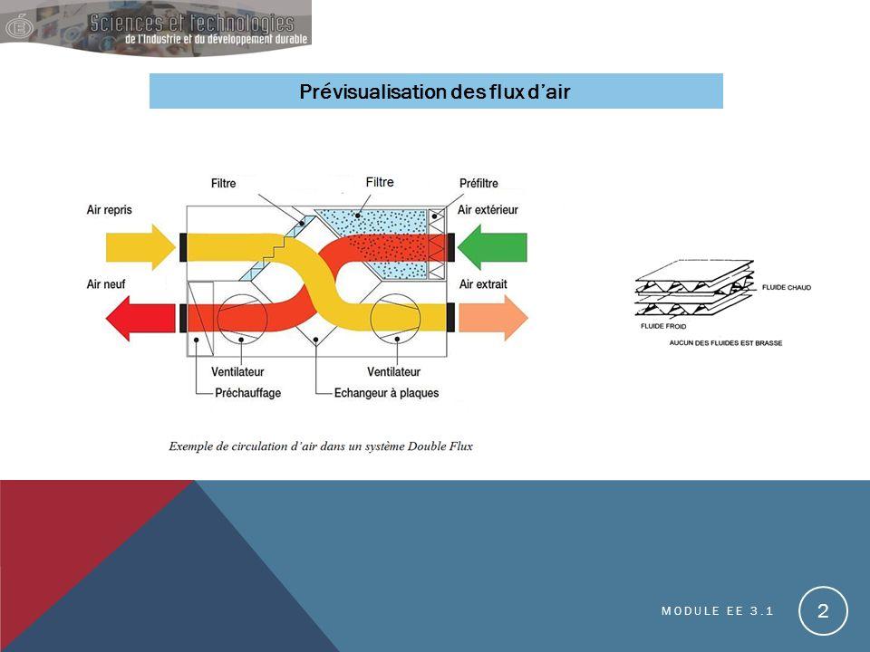 Prévisualisation des flux dair MODULE EE 3.1 2