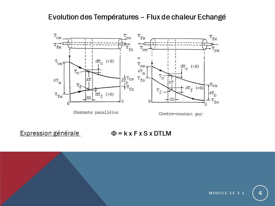 MODULE EE 3.1 4 Evolution des Températures – Flux de chaleur Echangé Expression générale = k x F x S x DTLM
