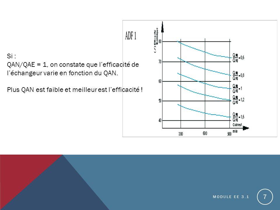 MODULE EE 3.1 7 Si : QAN/QAE = 1, on constate que lefficacité de léchangeur varie en fonction du QAN.